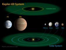 <a href='http://www.nasa.gov/mission_pages/kepler/multimedia/images/kepler-69-diagram.html' class='bbc_url' title='External link' rel='nofollow external'><em class='bbc'>Click for multiple resolutions and caption.</em></a><br /> The artist&#39;s concept depicts Kepler-69c, a<br /> The diagram compares the planets of the<br /> inner solar system to Kepler-69, a two-<br /> planet system about 2,700 light-years from<br /> Earth.<br /> Image credit: NASA Ames/JPL-Caltech